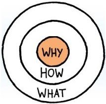 Concentric circles: from inner 'why', 'how', 'what'