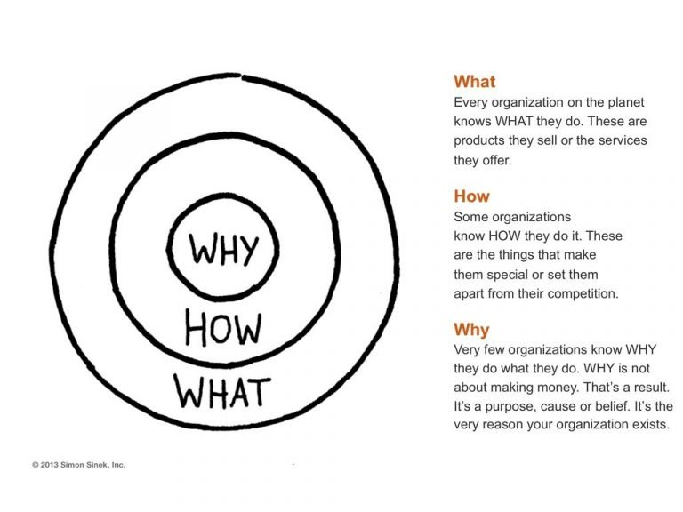Golden Circle (Why, How, What) and explanatory text